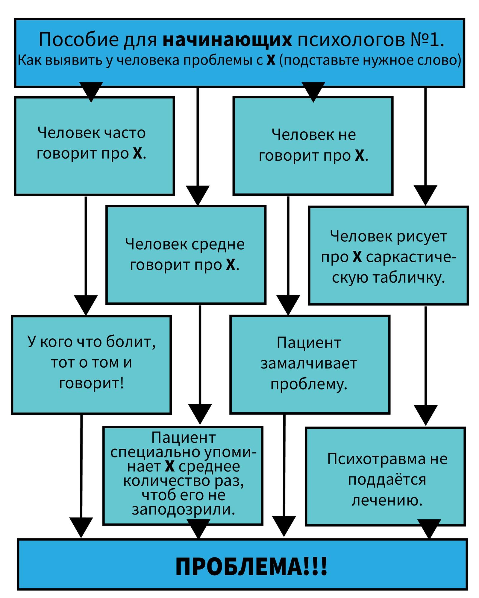 Пособие для начинающих психологов №1
