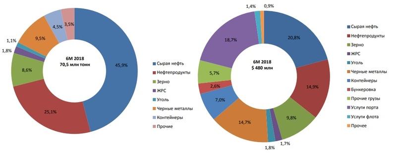 Обзор НМТП - супер актив, но можно подождать цены пониже