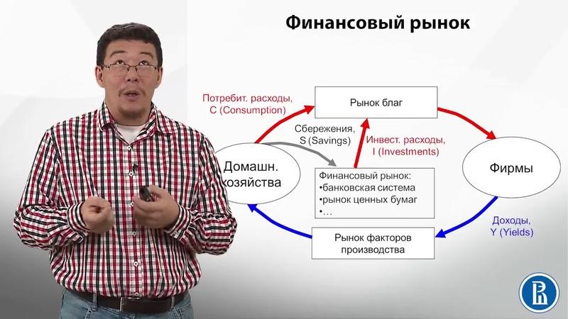 6.2 Модель кругооборота. Финансовый рынок — Игорь Ким