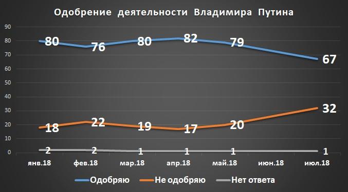 Что думает Тамбов: Путин отправит правительство в отставку?