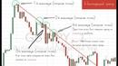 Стратегия для бинарных опционов с помощью ценовых каналов на платформе Биномо