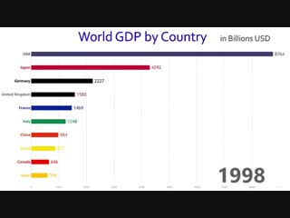 world gdp by country