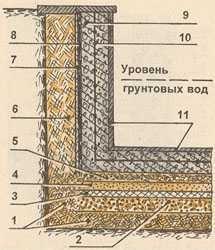Технология строительства бассейна на грунте