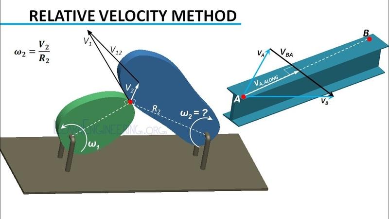Velocity Analysis | Theory of Machines