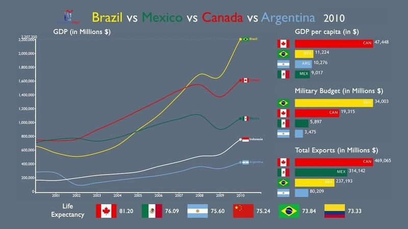 Brazil vs Mexico vs Canada vs Argentina Everything Compared (1970-2017)