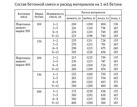 Состав и пропорции бетона М200