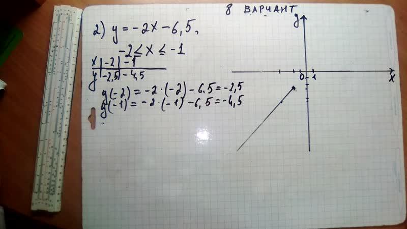 ОГЭ 2019 год. В.И. Ященко 36 вариантов.Модуль Алгебра. задание 23. Вариант- 8 $ 2 часть.