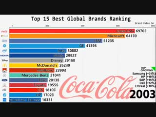 Top 15 Best Global Brands Ranking