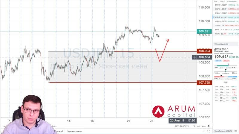 📈 Объемный анализ рынка Форекс на 23 января от Юрия Марченко
