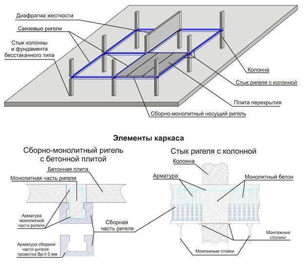 Каркасы промышленных зданий и их элементы.