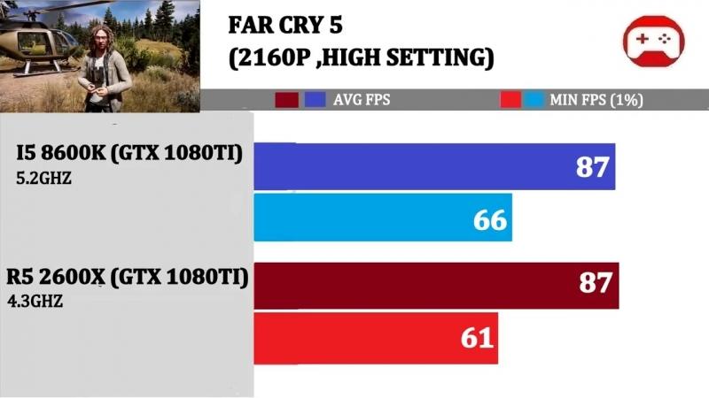 [For Gamers] GTX 1080Ti   R5 2600X vs I5 8600K   Comparison  