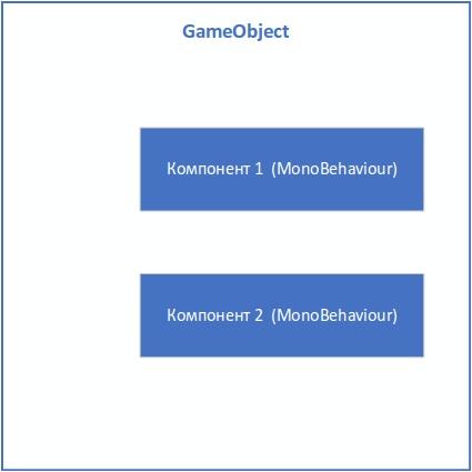 [Из песочницы] Управление состоянием и событиями между компонентами в GameObject