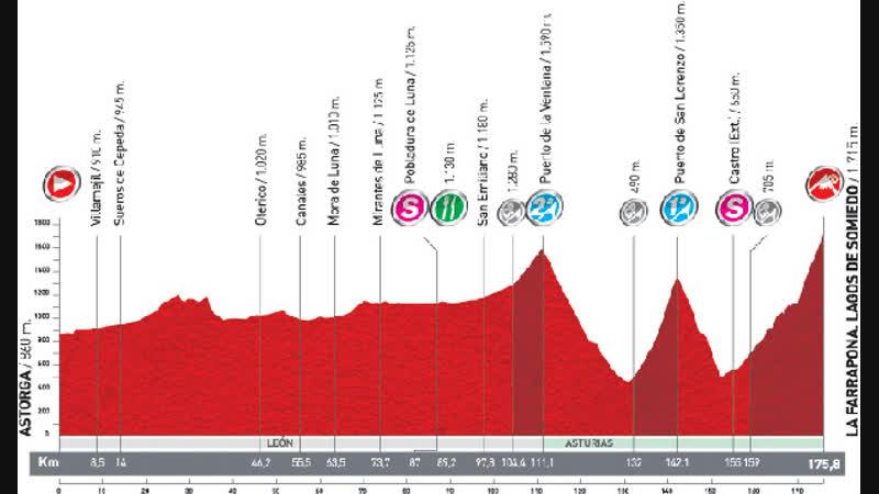 Vuelta 2011 Stage 14 Astorga-La Farrapona Lagos de Somiedo 03.09
