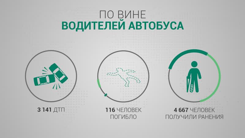 Самые опасные виды транспорта, по мнению россиян | ИНФОГРАФИКА | ФАН-ТВ