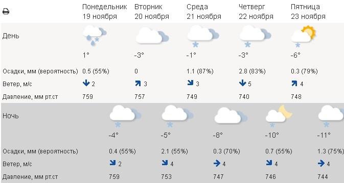 погода, чайковский район, 2018 год