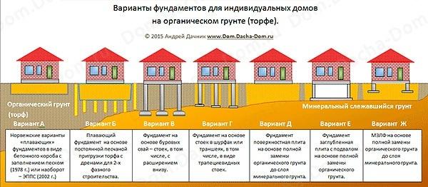 Какой фундамент выбрать для строительтства на торфе