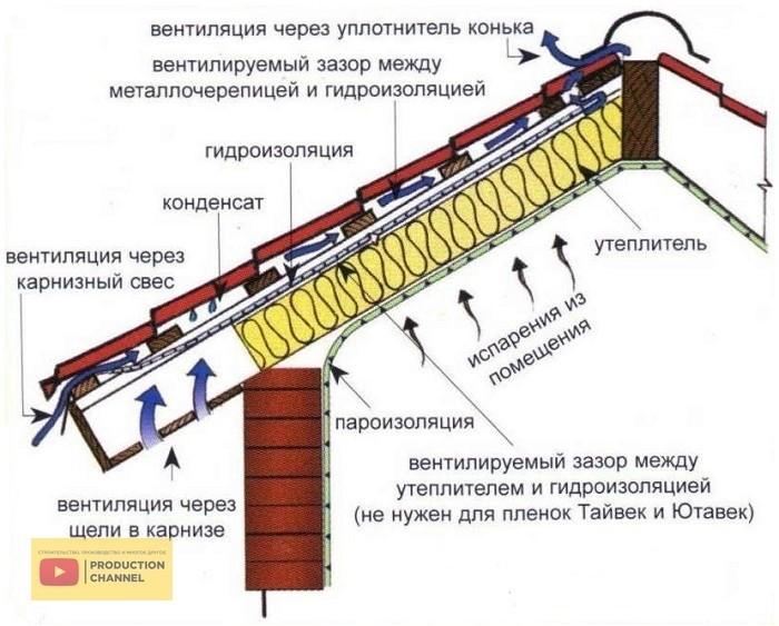 Кровельный пирог металлочерепицы