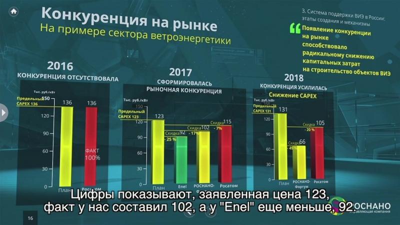 «Возобновляемая энергетика России: из прошлого будущее»