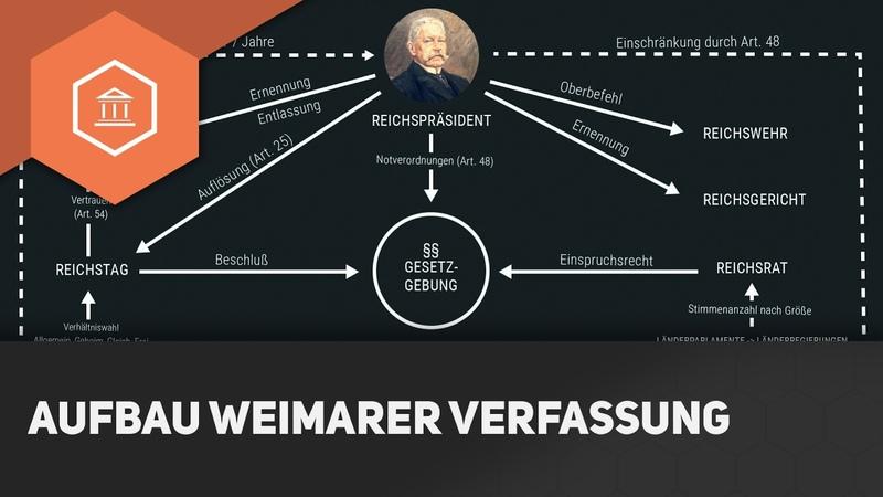 Der Aufbau der Weimarer Verfassung - Die Weimarer Republik ● Gehe auf SIMPLECLUB.DEGO