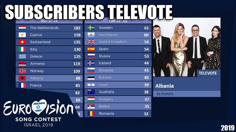 Eurovision 2019   Subscribers voting   Televoting   Grand Final
