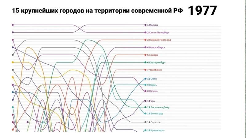 Как менялся список крупнейших городов в России с 1811 по 2014 год