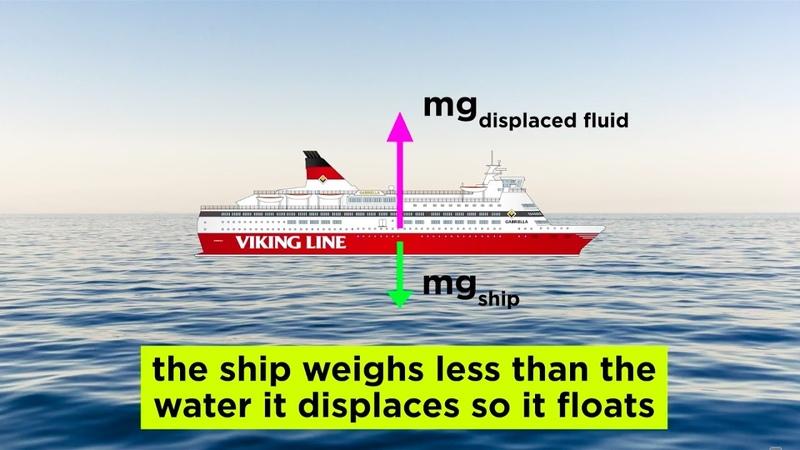 Fluids, Buoyancy, and Archimedes' Principle