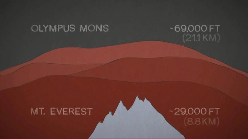 Марс бір минутта Марстағы алып таулар қалай пайда болды
