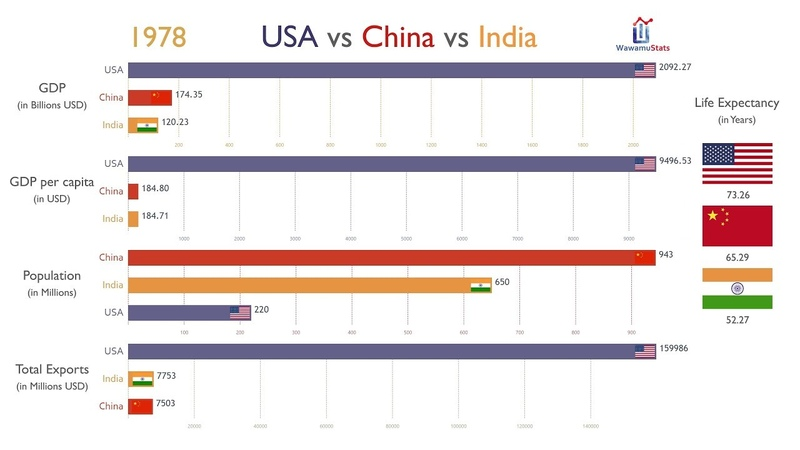 USA vs China vs India Everything Compared 1970 2017