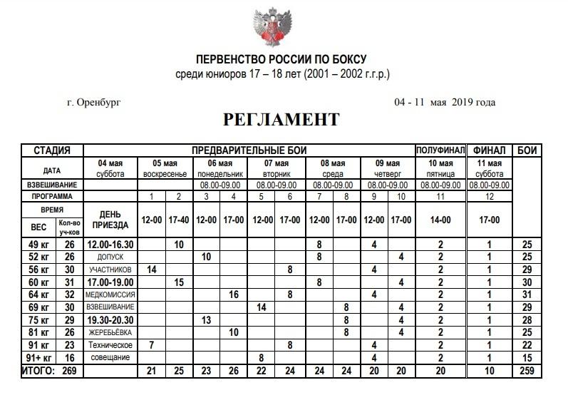 Регламент первенства России по боксу среди юниоров 2019
