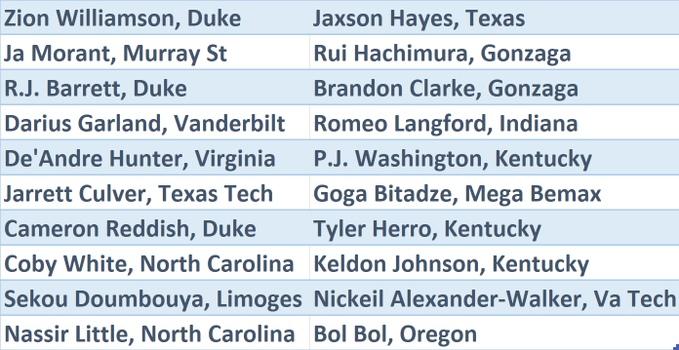 НБА объявила полный список приглашенных в «Зеленую комнату» драфта НБА