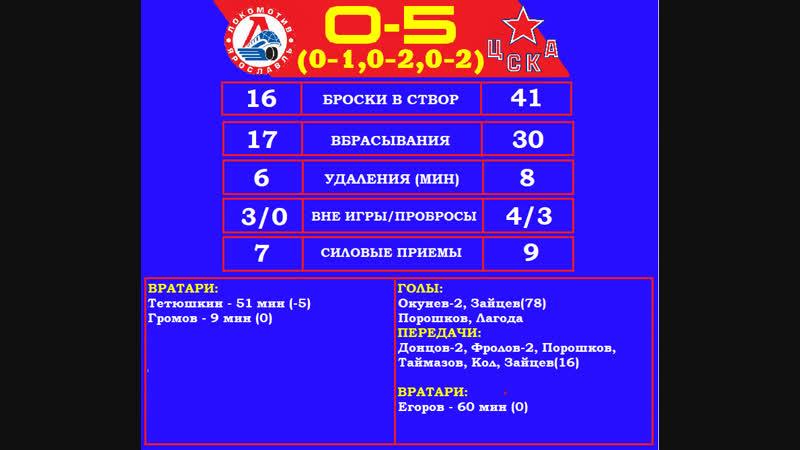 ЛОКОМОТИВ-04-ЦСКА-0-5, 15.12.18, все голыи лучшие моменты