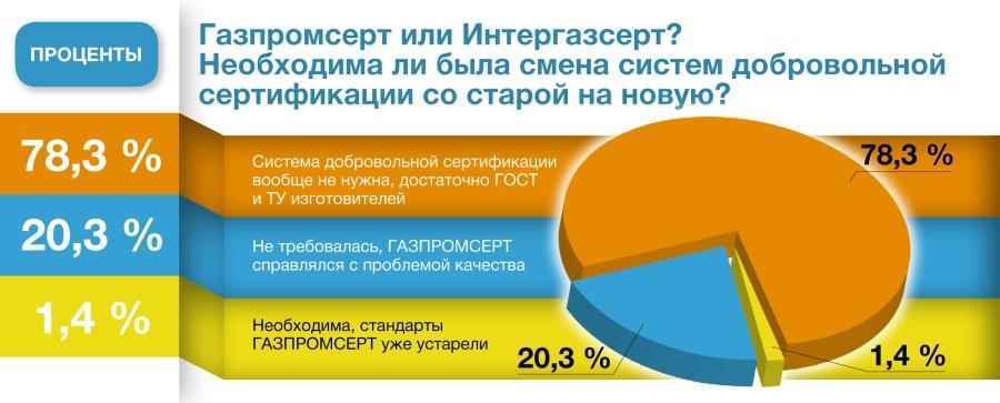 Голосования и опросы экспертов - Изображение
