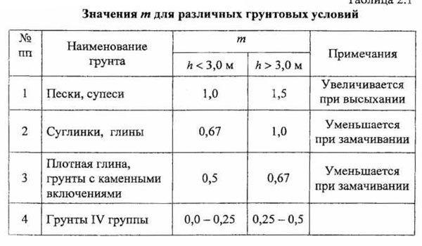 Возведение земляных сооружений.