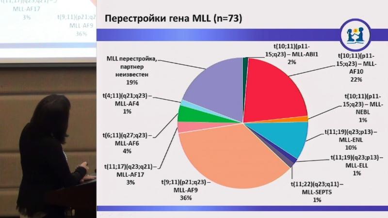 Новичкова Г А Морфологическая и молекулярно генетическая характеристика ОМЛ у детей в России