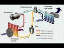 Как правильно заправить кондиционер в автомобиле   How to Properly Recharge Your AC System