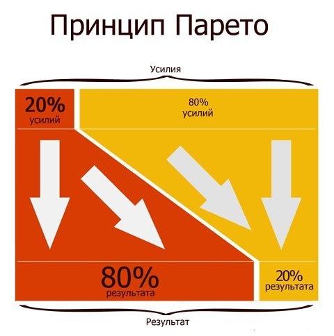 Что такое принцип Парето 20% продуктов, употребляемых в пищу, образуют 80% жиров. 20% ваших соседей создают 80% всего шума. 20% служащих в вашем офисе делают 80% всей работы. Правило 80/20 вы