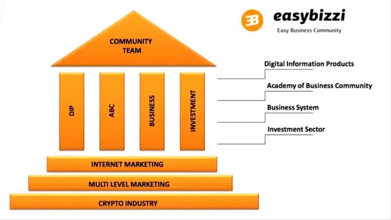 Easy Bizzi Community краткая презентация