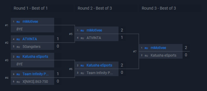 ME L: RL CIS Cup #0