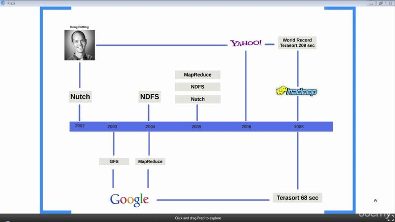 006 History of Hadoop - DigiLinc Pro
