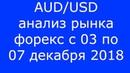 AUD USD Еженедельный Анализ Рынка Форекс c 03 по 07 12 2018 Анализ Форекс