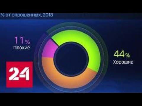 Россия в цифрах. Устраивают ли россиян их жилищные условия - Россия 24