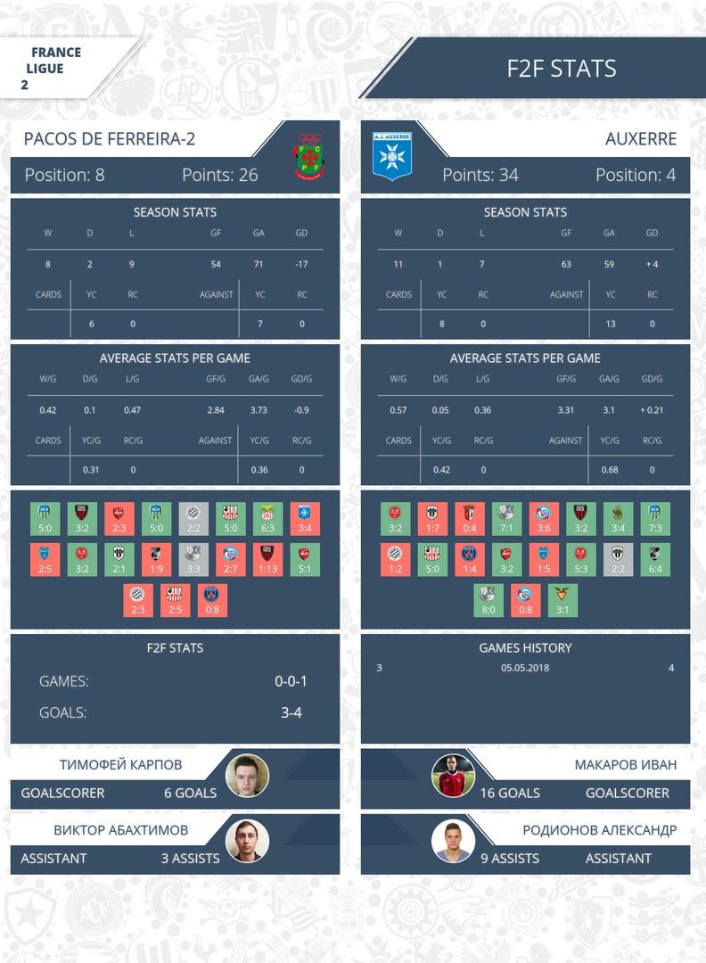 Прогноз на матч Аяччо - Труа: Аяччо добьется победы с нулевой форой