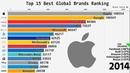 Top 15 Best Global Brands Ranking (2000-2018)