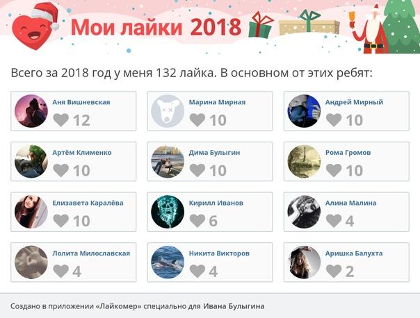 Иван Булыгин: Лайкомер показал, кто наиболее активен на моей странице :) Запускайте тоже: likemtr.ru