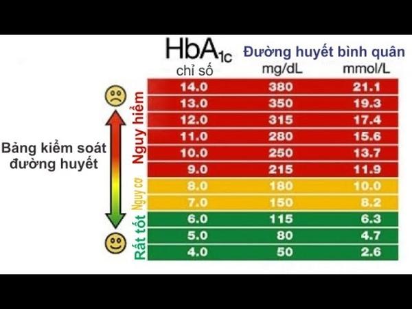 Tiểu đường không phải là một bệnh-Bài 1-lượng đường huyết bao nhiêu là cao?-Nguyễn Công Trình