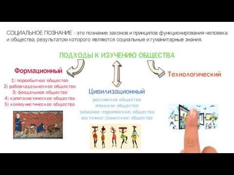 Тема 6. Познавательная и коммуникативная деятельность 🎓 Школа обществознания 10 класс