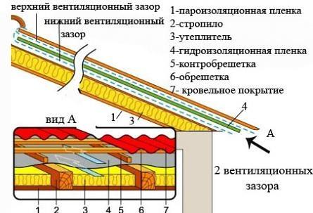 Виды и материалы подкровельных пленок и мембран