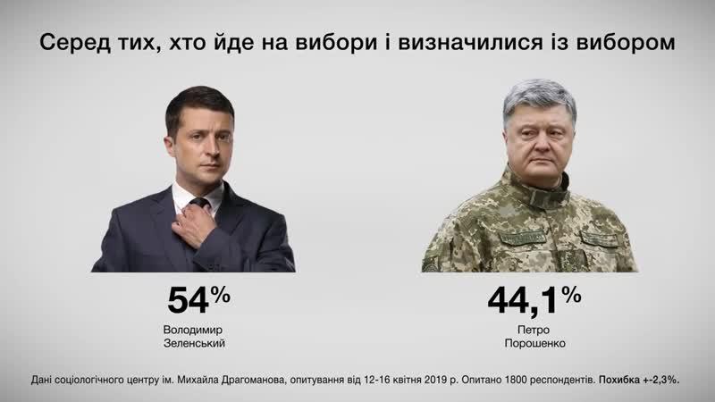 Свіжі рейтинги кандидатів у президенти