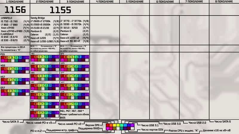 Процессоры и чипсеты intel 1-8 поколений