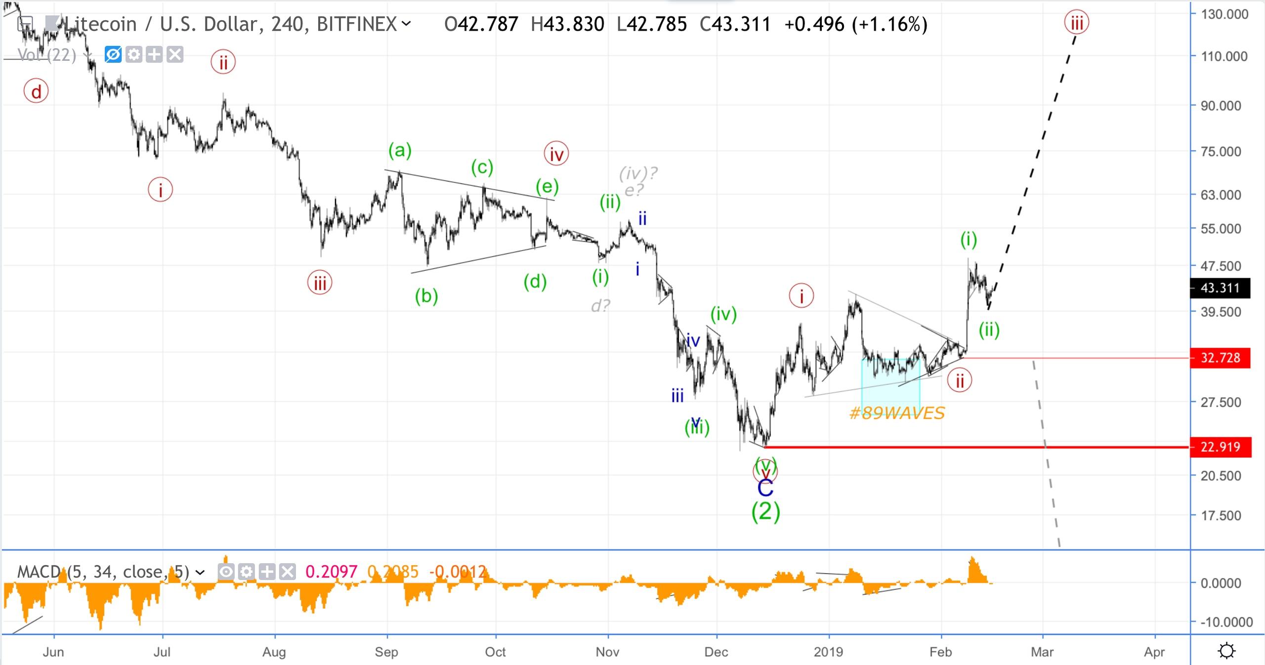 Волновой анализ Litecoin, Сбербанк, USD/CHF.